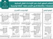 """""""البلدية والقروية"""" تعلن ضوابط البناء في الارتدادات الخارجية للفلل السكنية"""