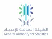 الإحصاء: ارتفاع نسبة المساكن المشغولة بمالكيها من الأسر السعودية إلى 62.08%