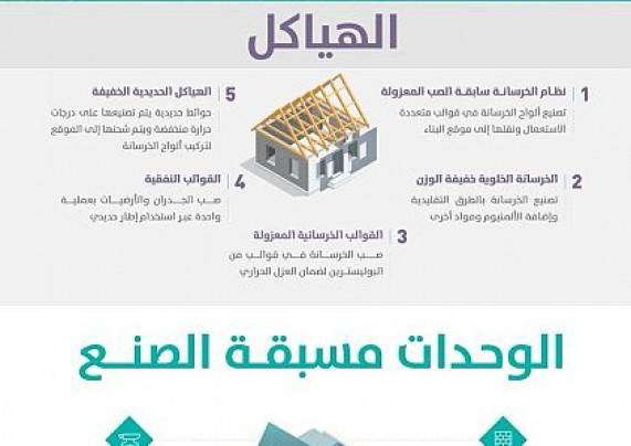 تعرف على التقنيات السبعة الحديثة التي تنفذها الإسكان في مشاريعها