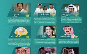 """""""الإذاعة والتلفزيون"""" تعلن خطة برامج """"السعودية"""" و""""SBC"""" خلال رمضان"""
