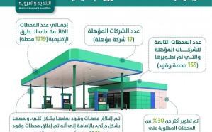 """""""البلدية والقروية"""" تكشف تفاصيل تطوير 155 محطة وقود"""