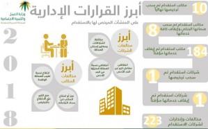"""""""العمل"""" تعلن إلغاء تراخيص 3 مكاتب استقدام وإيقاف 52 مكتبًا آخرين"""