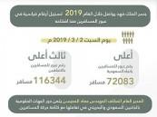 رقم قياسي جديد يسجله جسر الملك فهد في أعداد المسافرين باتجاه السعودية