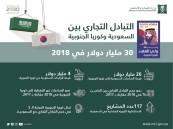 ارتفاع التبادل التجاري بين السعودية وكوريا 21% في 2018