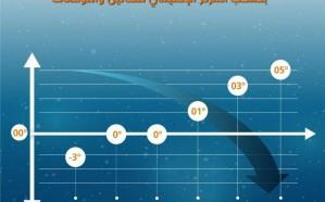 الأرصاد تكشف عن المدن التي سجلت أدنى درجات حرارة اليوم