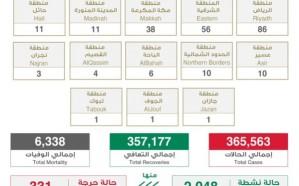 «الصحة» تعلن مستجدات «كورونا»: 238 إصابة جديدة و173 حالة تعافي و3 وفيات