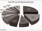 رسميا .. 56 ألف سعودي لا يرغبون العمل