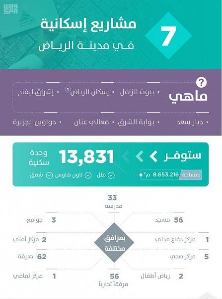 مشاريع الإسكان في الرياض