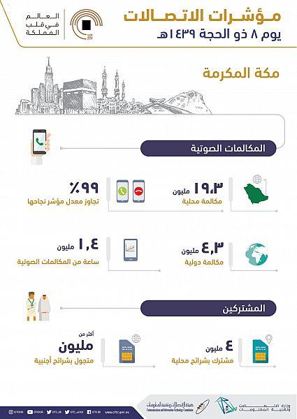 الاتصالات: أكثر من 24 مليون مكالمة ناجحة محليًا ودوليًا في مكة