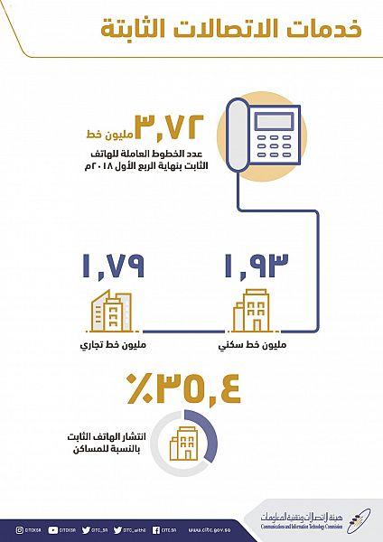 """""""الاتصالات"""" تكشف نسبة انتشار خدمات النطاق العريض"""