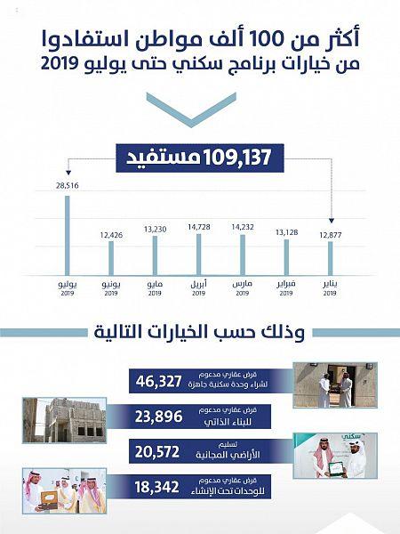 """""""سكني"""": استفادة أكثر من 109 آلاف أسرة بنهاية يوليو الماضي"""