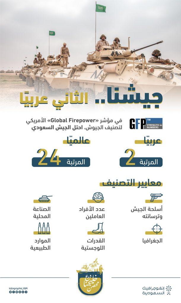 تعرف على مرتبة الجيش السعودي في تصنيف جيوش العالم